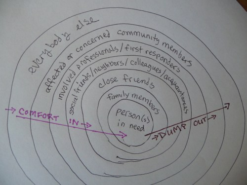 small resolution of comfort theory diagram model