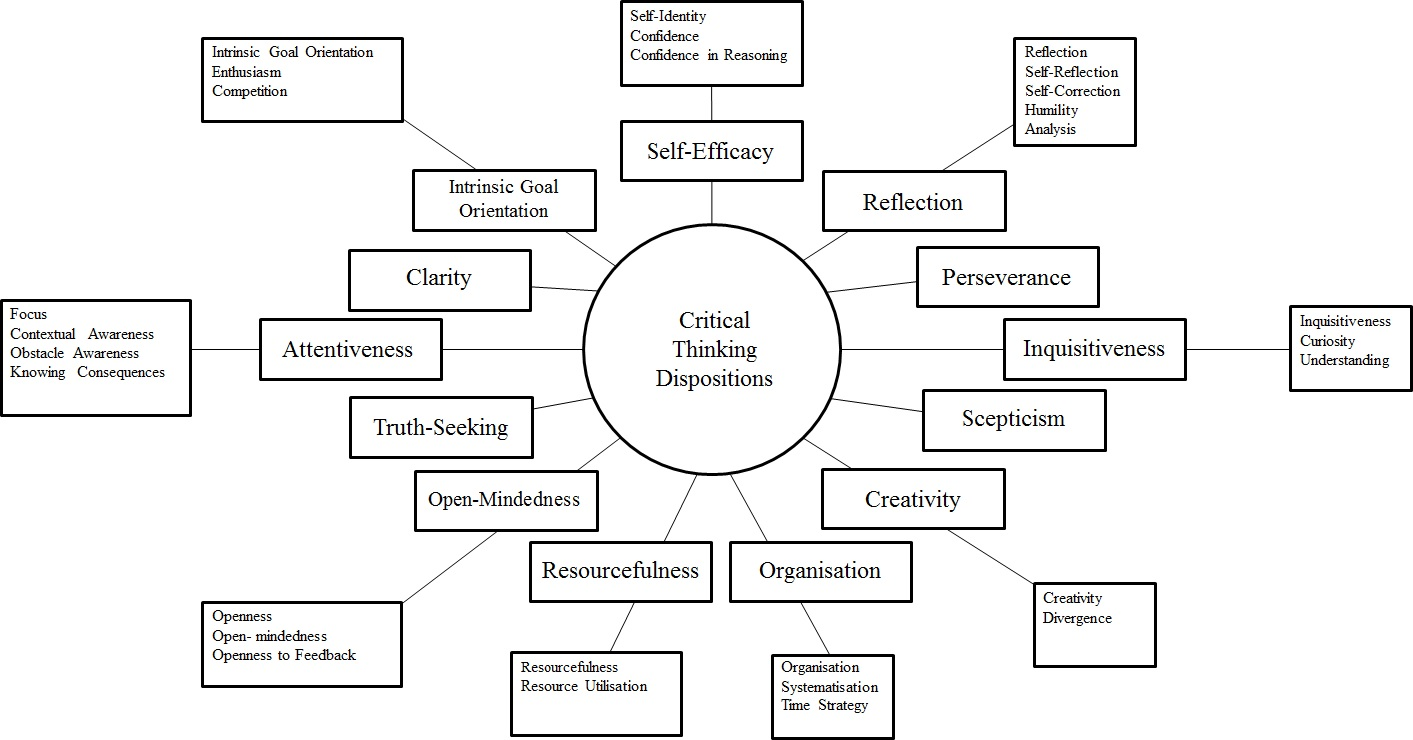 Business dictionary critical thinking