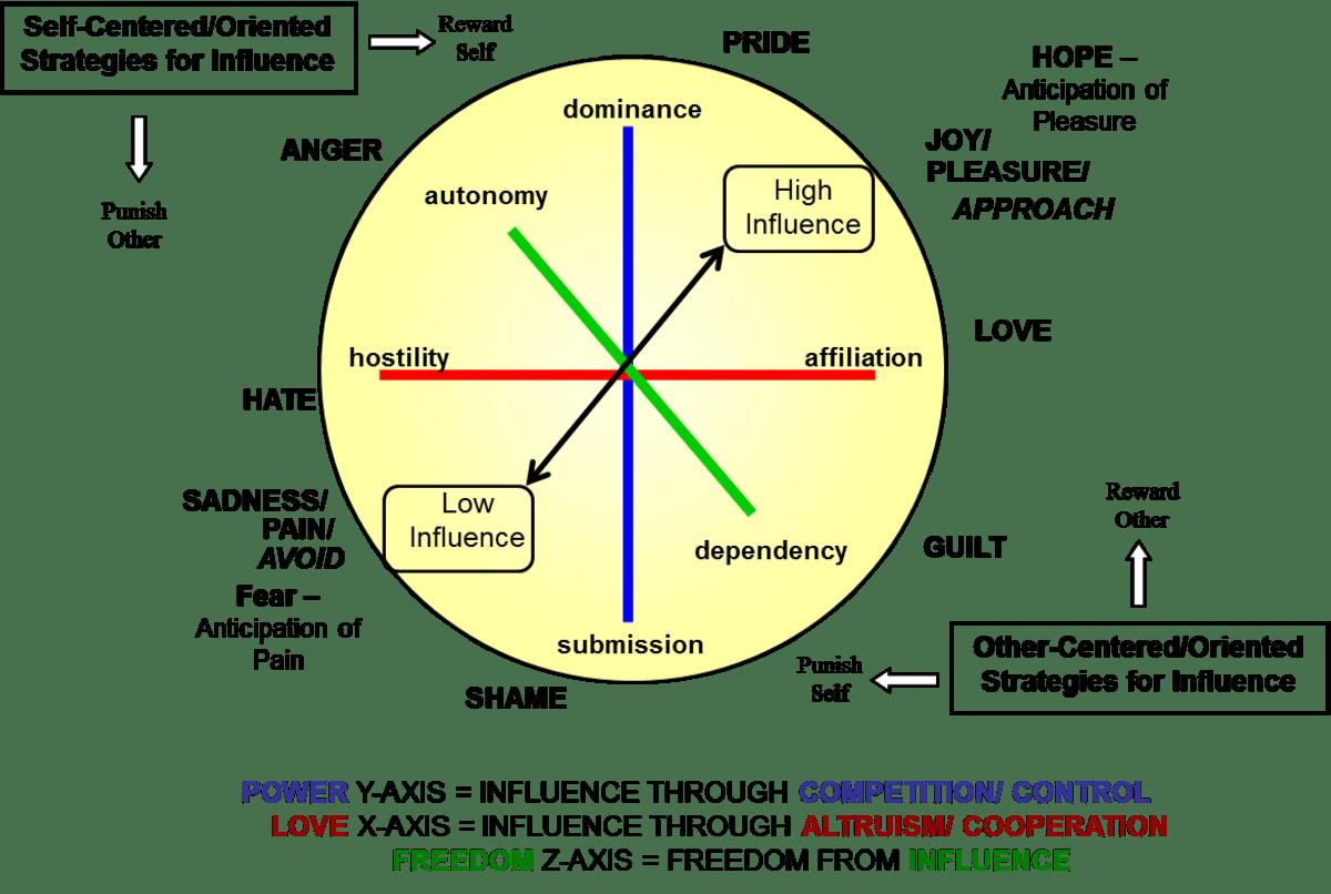 medium resolution of influence diagram approach