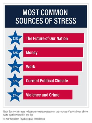 Stress In America Is Gnawing Away At Our Overall Well Being