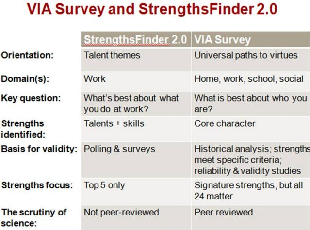 VIA Survey or StrengthsFinder Psychology Today