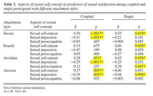How Our Sexual SelfImage Influences Attachments