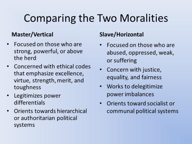 Political Correctness Is All About Slave Morality