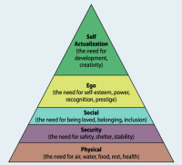 Our Hierarchy of Needs