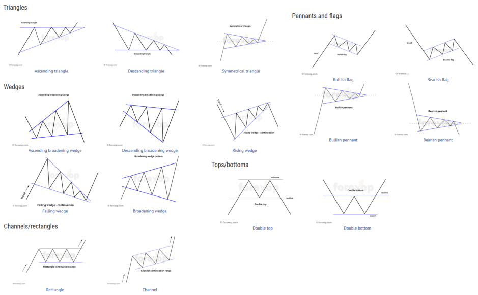 Trading for Beginners: 4. Common Patterns