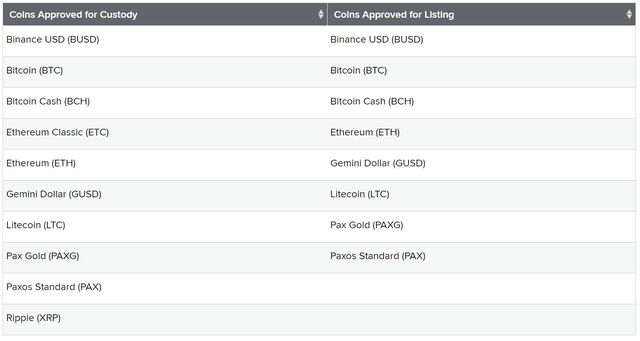 10 Cryptocurrencies Greenlisted by New York State