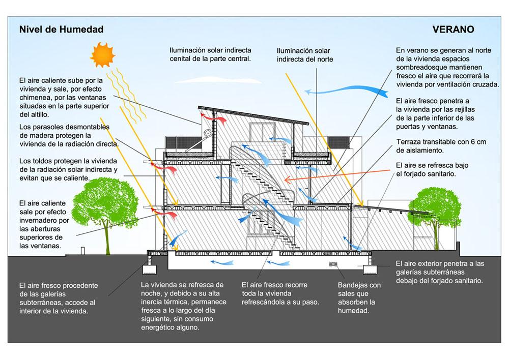 M2 ARQUITECTURA Gestin integral de obras y arquitectura