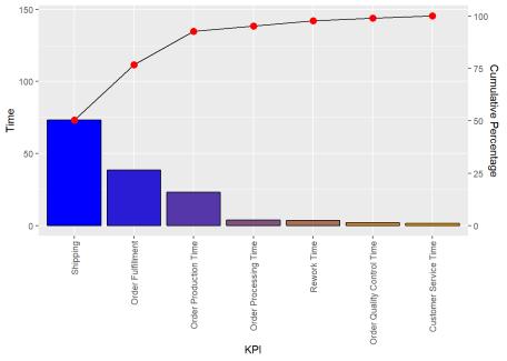 Pareto Analysis with ggQC