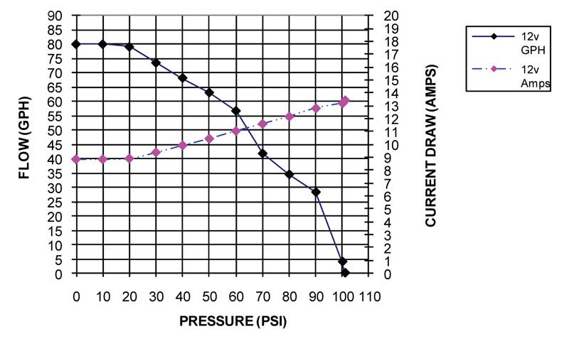 HP Pump Module, 99-00 Mustang 3.8/4.6L (TU228HP-2): FORD