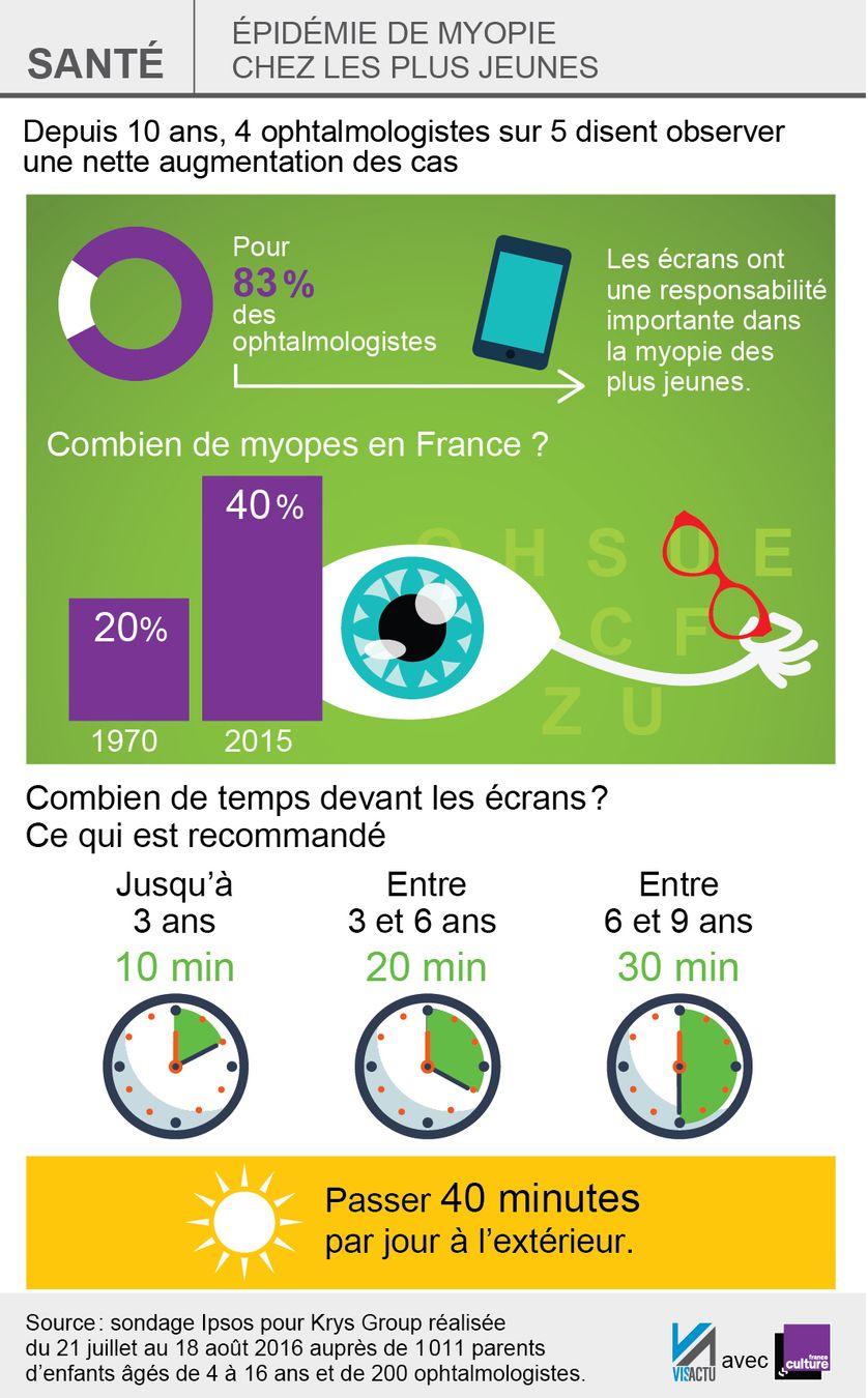 Les Effets Des Ecrans Sur Le Cerveau : effets, ecrans, cerveau, Alerte, écrans,