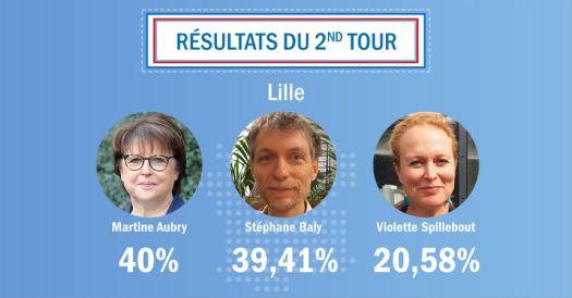 Municipales à Lille : Martine Aubry l'emporte de justesse devant ...