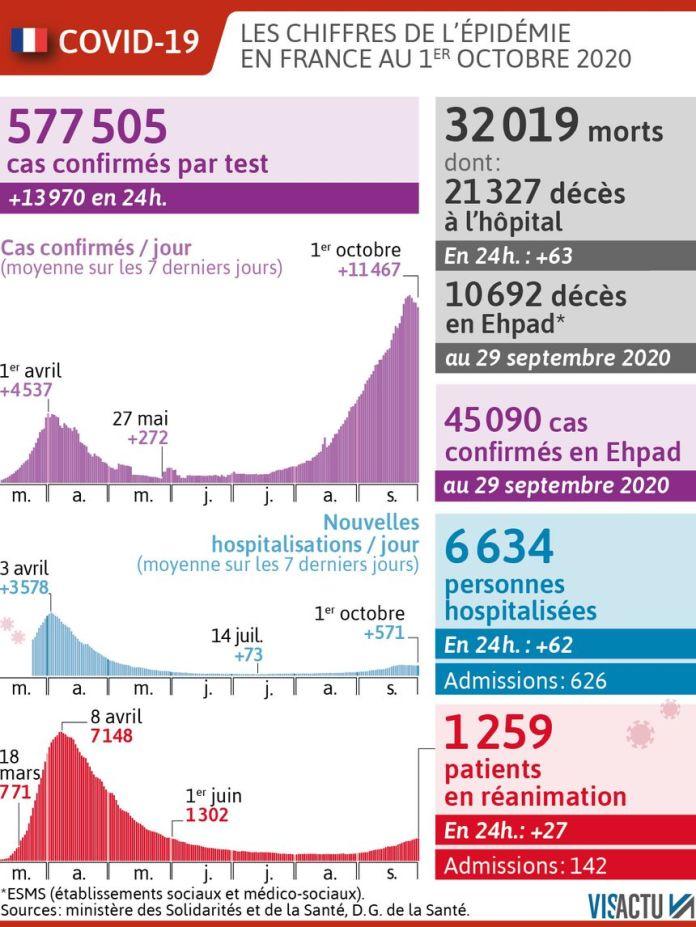 Coronavirus. Les chiffres clés de l'épidémie en France au 1er octobre 2020