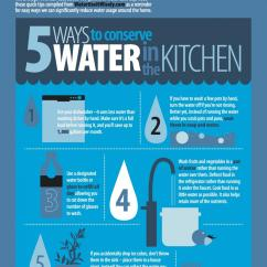 Ways To Conserve Water In The Kitchen How Refurbish Cabinets 5 Rainbow