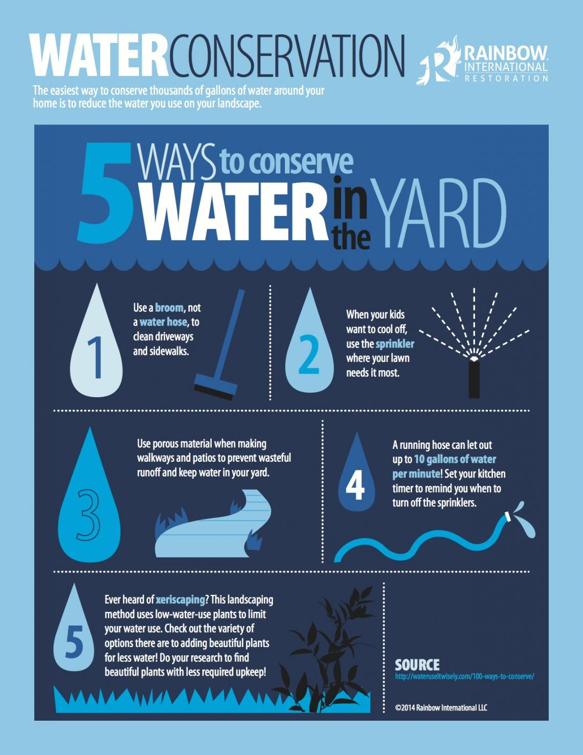 ways to conserve water in the kitchen remodeling virginia beach 5 yard rainbow international
