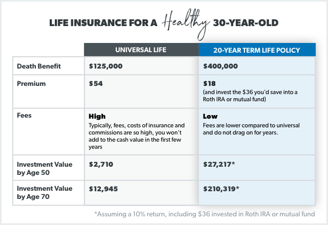 Whole Life Insurance Rates Chart - miza