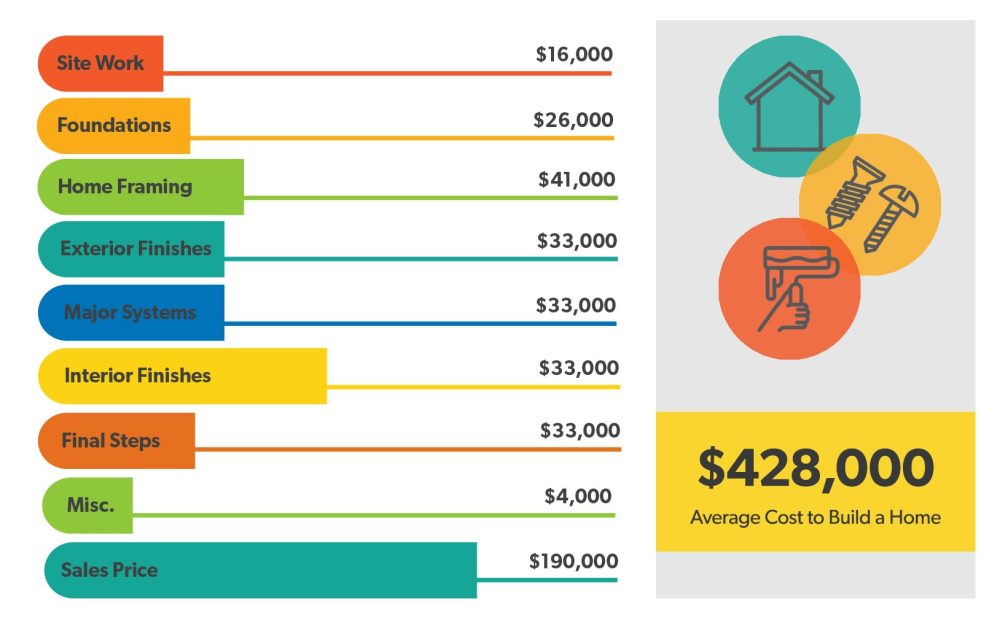 medium resolution of how much does it cost to build a house home building breakdown