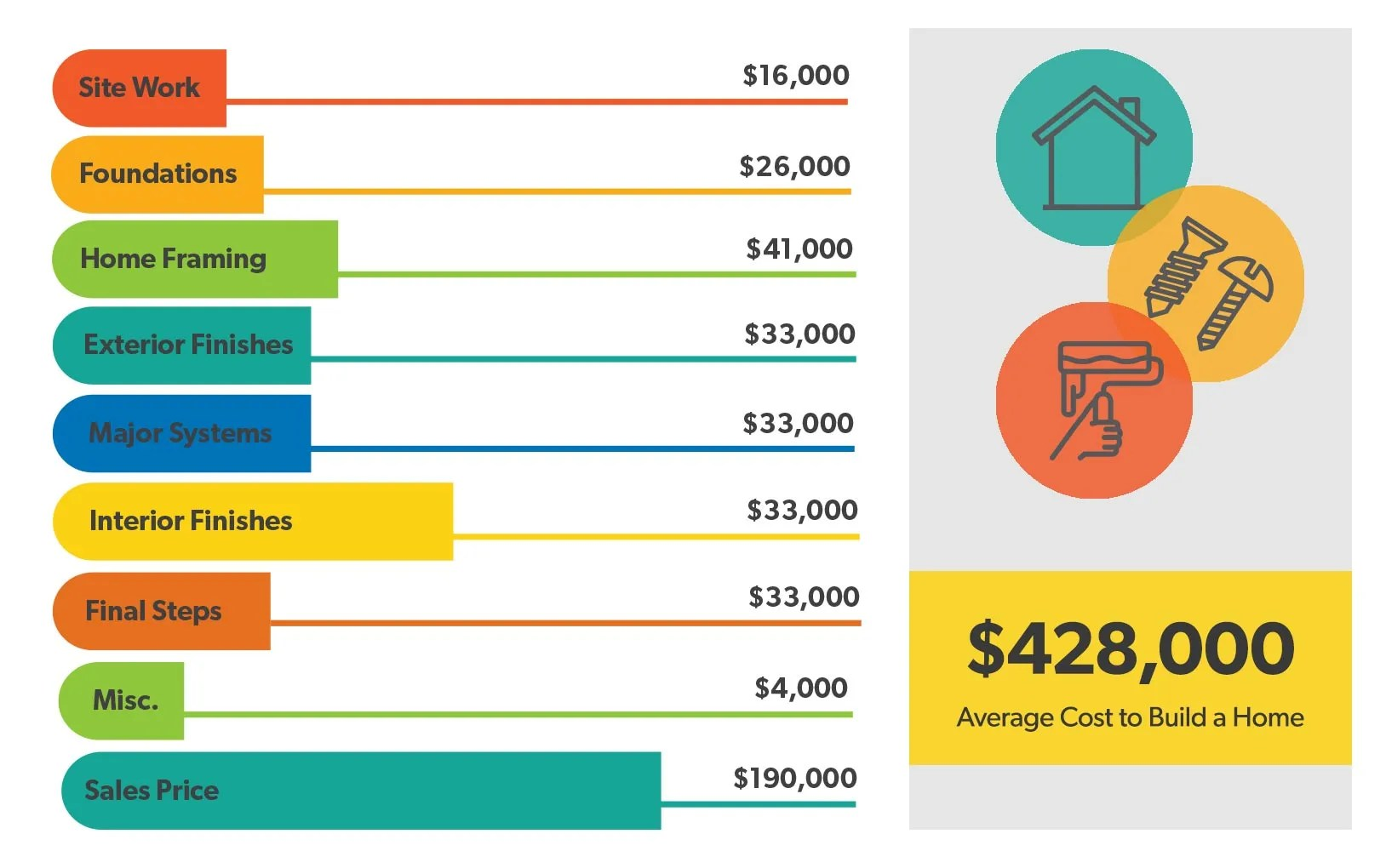 hight resolution of how much does it cost to build a house home building breakdown
