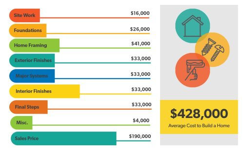 small resolution of how much does it cost to build a house home building breakdown