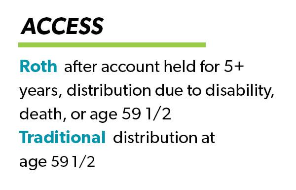 Traditional 401(k) vs. Roth 401(k) Access