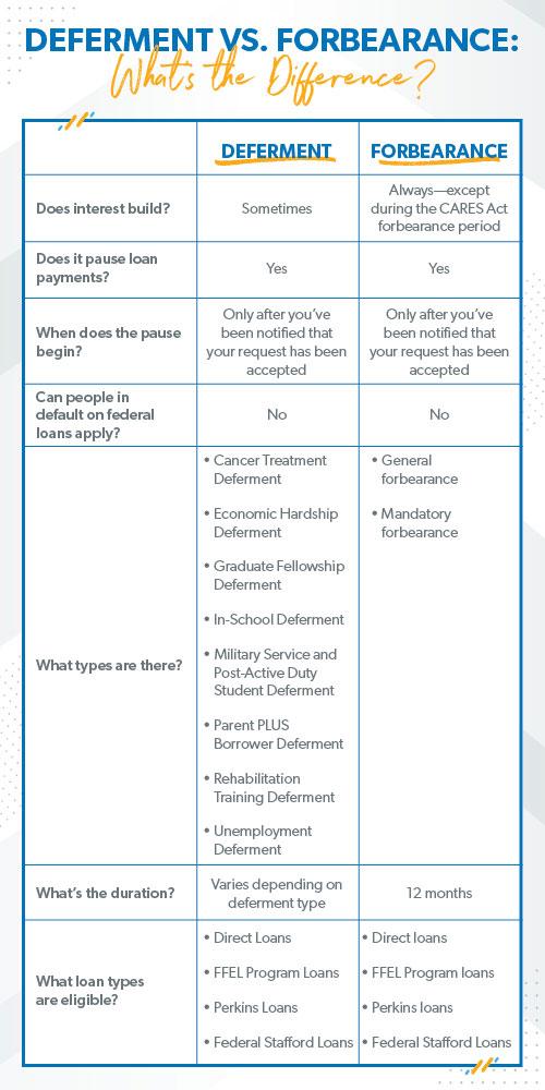 Deferment vs. Forbearance chart