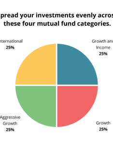 How to invest in the right mix of mutual funds also daveramsey rh