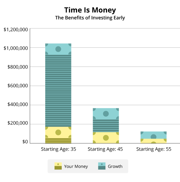 Clearly investing early pays off but don   let  late start keep you from giving it shot any money can throw toward your future today is better also what every working mom needs to know enjoy worry free rh daveramsey