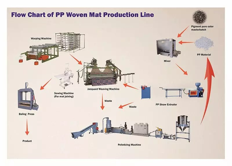 hight resolution of flow chat of pp woven mat production line