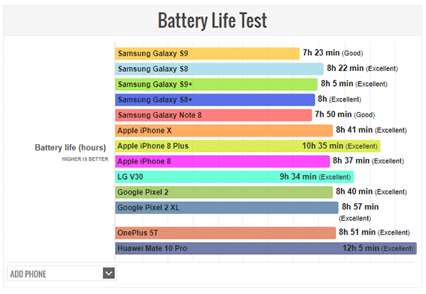 IPhone X Vs Galaxy S9 Battery Life Test Comparison