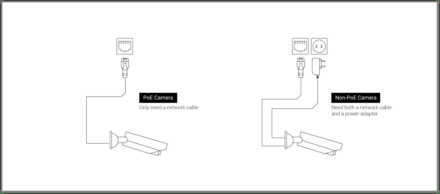 medium resolution of compare with the non poe camera