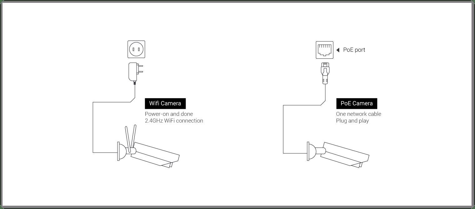 pelco camera wiring diagram [ 1520 x 670 Pixel ]