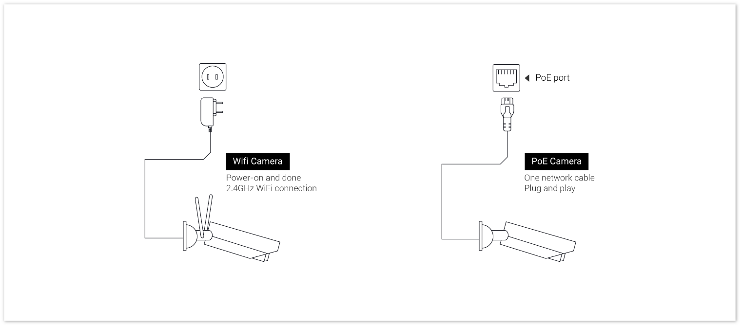 medium resolution of wifi poe ip security camera connection diagram