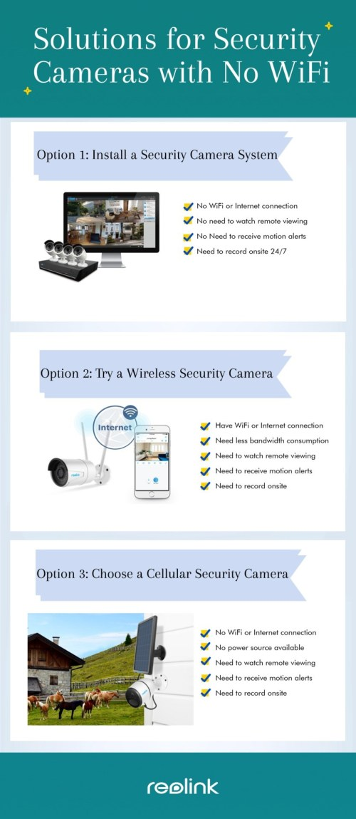 small resolution of security cameras no wifi