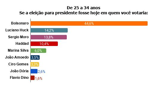 de-25-a-34-anos-se-a-eleicao-para-presidente-fosse-hoje-em-quem-voce-votaria- Pesquisa Fórum mostra Bolsonaro na frente de Lula