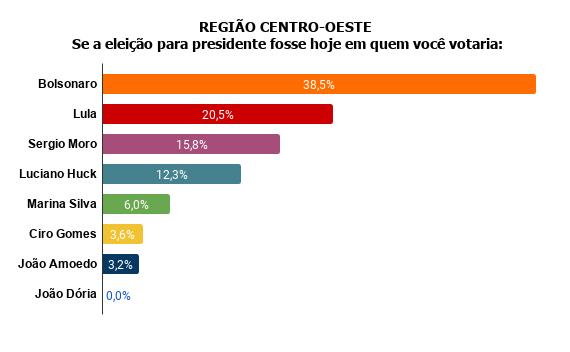regioc1 Pesquisa Fórum mostra Bolsonaro na frente de Lula