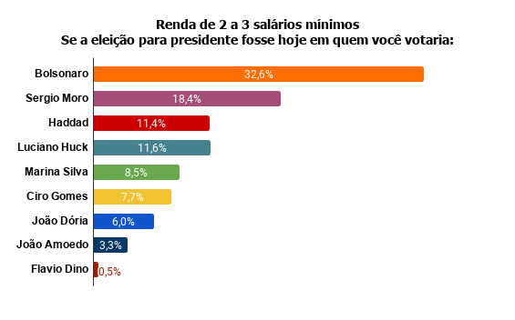 renda-de-2-a-3-salarios-minimos-se-a-eleicao-para-presidente-fosse-hoje-em-quem-voce-votaria- Pesquisa Fórum mostra Bolsonaro na frente de Lula