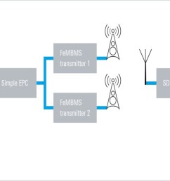 the rohde schwarz fembms transmission addresses broadcast applications for video and ip data in hpht [ 1300 x 650 Pixel ]