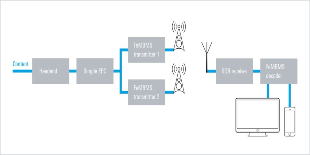 medium resolution of the rohde schwarz fembms transmission addresses broadcast applications for video and ip data in hpht