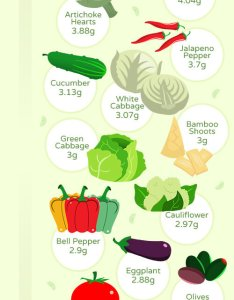 Want to know the best vegetables for  low carb or ketogenic diet check also keto ruled me rh