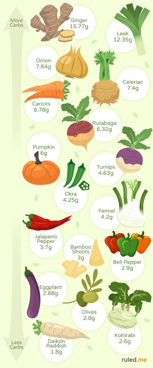 Is Yucca Keto Friendly : yucca, friendly, Keto-Friendly, Vegetables, [Recipes, Infographic]