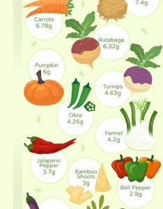 Visual guide for commonly consumed higher carb vegetables also the best low keto ruled me rh