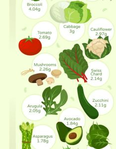 Visual guide for commonly consumed low carb vegetables also the best keto ruled me rh
