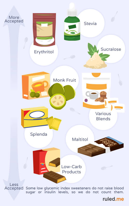 Ketogenic Diet Food List Everything You Need to Know