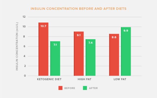 insulinconcentrationketodiet