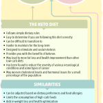 Definitive Guide To Low Carb Vs Keto Is It Right For You