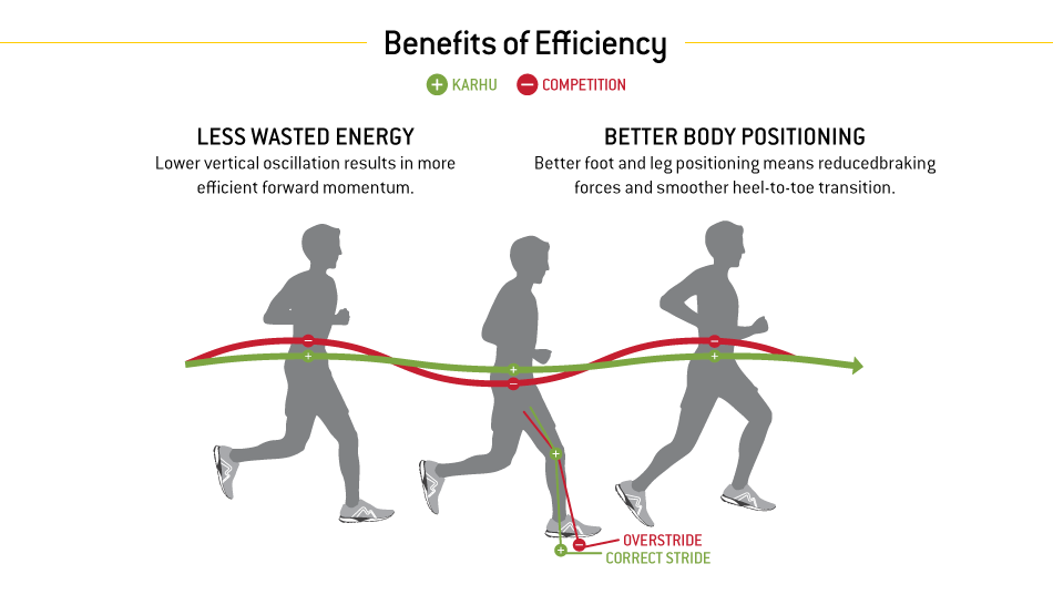 top of foot diagram parts the eye to label karhu flow4 trainer fulcrum review | running shoes guru