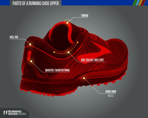small resolution of running shoes anatomy 04a