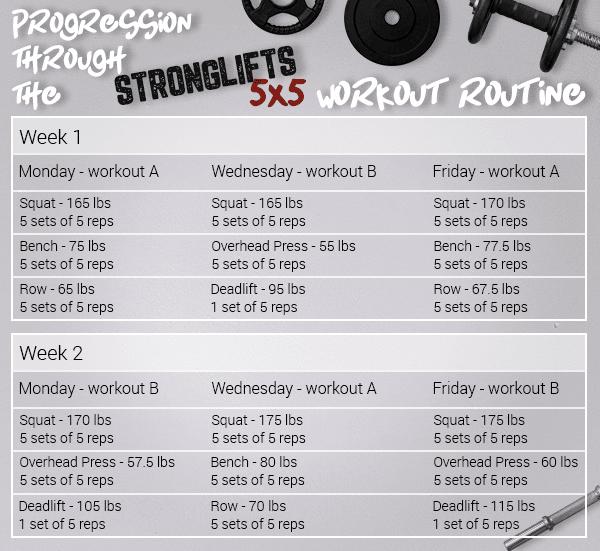 Stronglifts 5x5 Workout - Best Strength Training Program ...