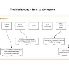 Mail Flow In Exchange 2010 Diagram 3 Phase Star Delta Wiring Smtp Email Server Elsavadorla