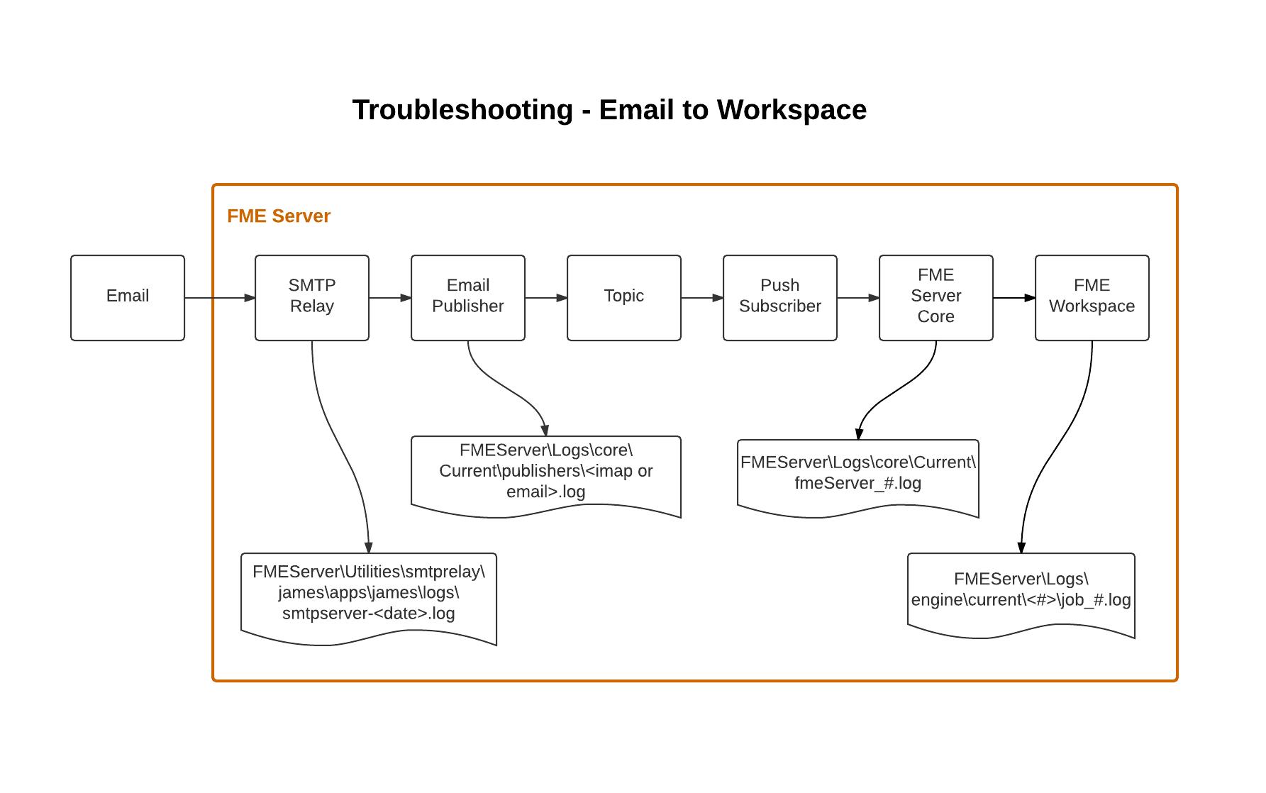 email flow diagram exchange 2010 visio smtp server elsavadorla