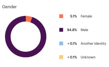 Women in drones demographics